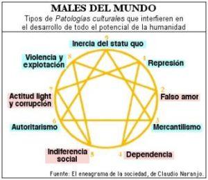 eneagrama_males_del_mundo